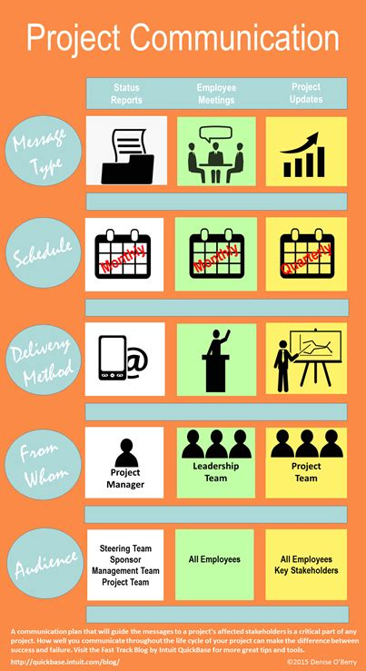 visual communication design lessons how to create a project communication plan the fast track