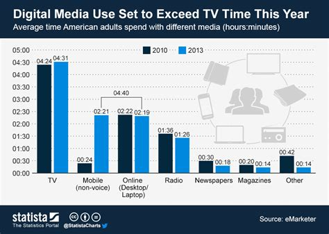 Chart: Digital Media Use Set to Exceed TV Time This Year   Statista