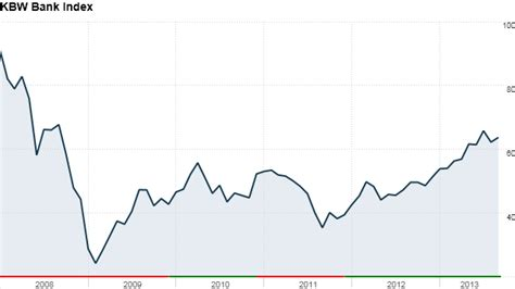 kbw bank index bank stocks come back and they re still going sep