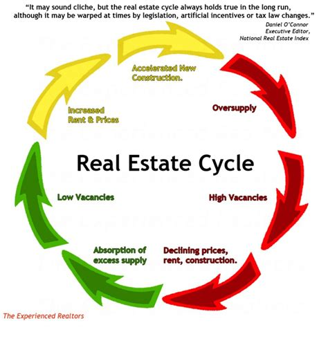 housing market cycle have you learned about timing from this last real estate cycle don t make me come