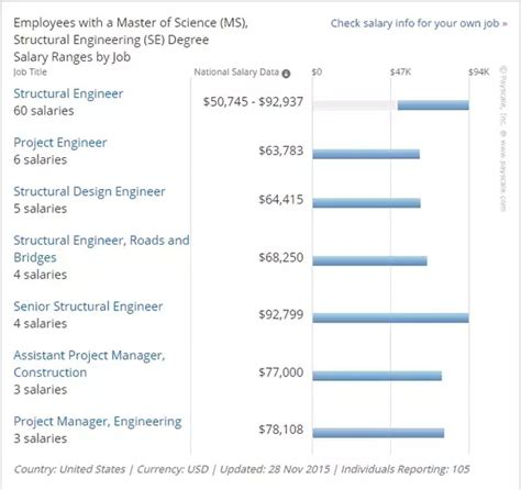 design engineer salary in usa what is the average salary after ms in structural