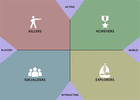 game design information the bartle types are a functional model of human