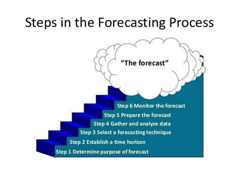 Mba Process In by Mba Ii Pmom Unit 1 3 Forecasting A