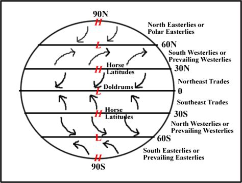 diagram of coriolis effect diagram of coriolis effect diagram free engine image for
