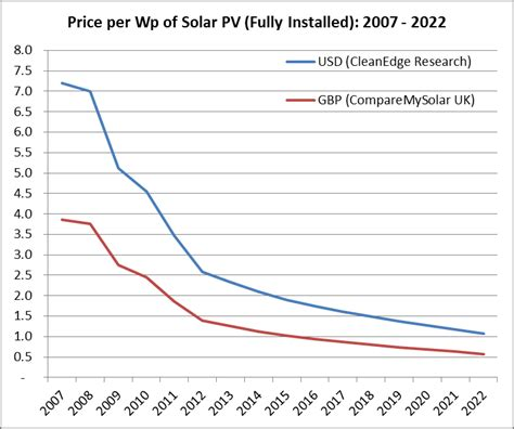 cost of solar power 10 year forecast of solar panel prices comparemysolar co