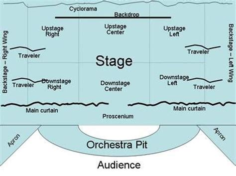 design elements definition theatre 42 best images about stage terms on pinterest theater