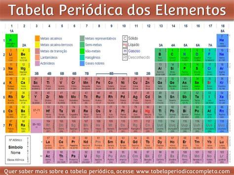 tavola atomica quimica tabela periodica dos elementos