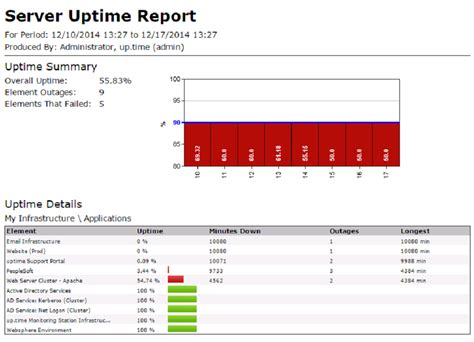 Applications For Uptime Infrastructure Monitor Idera Server Report Template