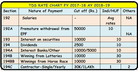 direct tax sections list tds rates chart fy 2017 18 ay 2018 19 tds deposit return