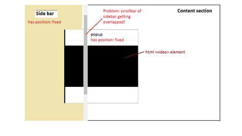 scroll div html scrollbar of parent div overlaps child div stack