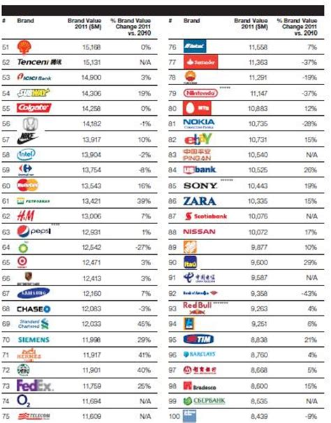 the most valuable brands in the world in one chart marketwatch apple overtakes as world s most valuable brand