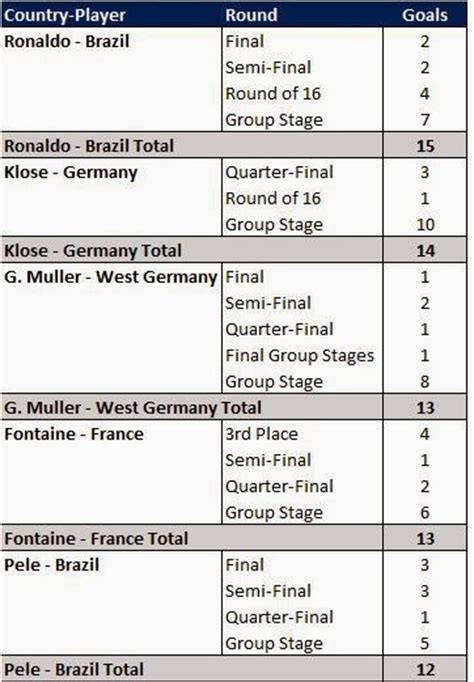 World Cup Top Scorers World Cup Big Scorers Average Opposition