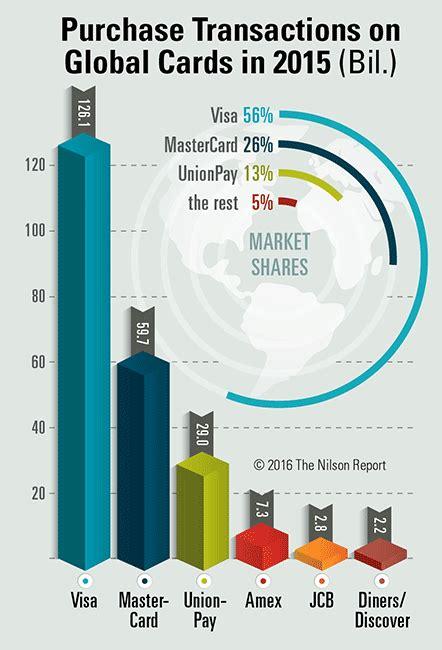 Visa Gift Card International Purchases - global general purpose cards volume rise 16