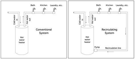 water circulating diagram water recirculation diagram get free image
