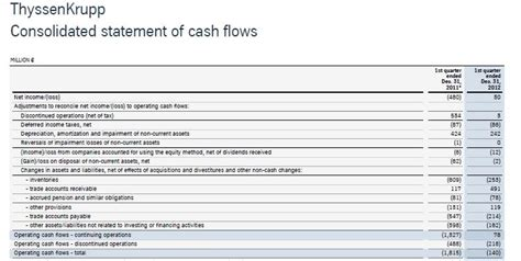 format of cash flow statement uk gaap february 2013 value and opportunity