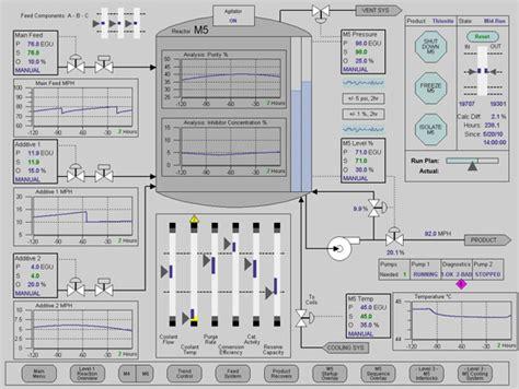 hmi layout exles novatech visualization and configuration
