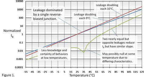 capacitor leakage rate temperature effects on input bias current plus a random quiz the signal archives ti e2e