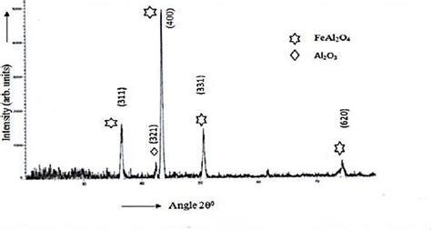 xrd pattern of iron oxide nanoparticles xrd pattern of iron aluminum oxide nanoparticles for