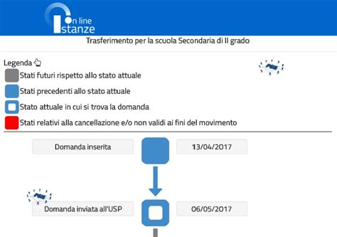 richiesta mobilita mobilit 224 2017 verificare l iter della domanda