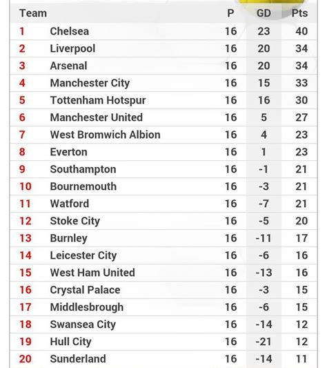 epl table 2004 interesting bit of trivia for chelsea fans welcome to