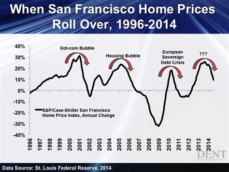 the san francisco housing market and tech will a