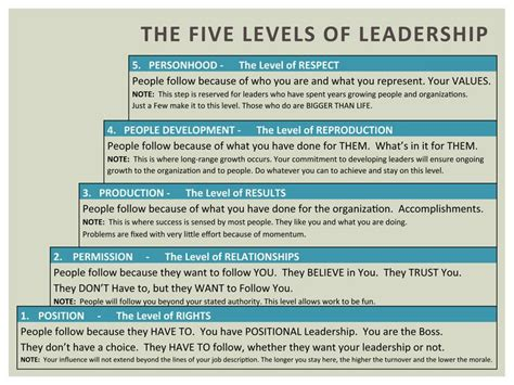 a company of leaders leading at every level books maxwell s five levels of leadership what level are