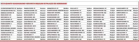 stipendi deputati attualit 224 ragusa gli stipendi dei deputati regionali