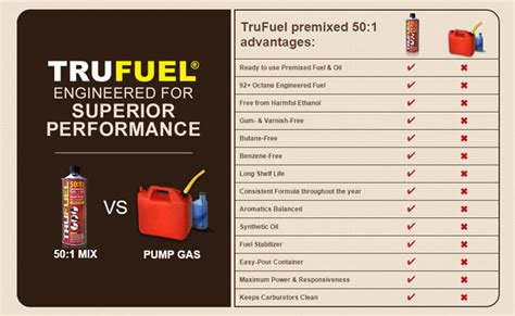 Trufuel Shelf by Trufuel Keeping Your Engines Running Smooth And Keeping