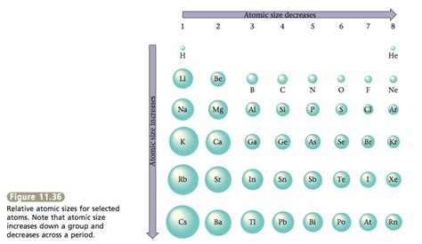 Atom Size Periodic Table by Periodic Table Atomic Size Www Pixshark Images
