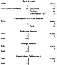 double entry examples in bookkeeping