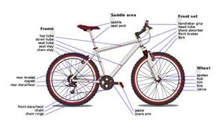 Bicycle Brake System Diagram List Of Bicycle Parts