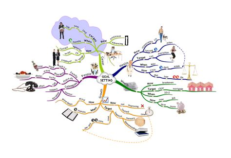 Goals Mind Map Template Principle Of Effective Goal Setting Imindmap Mind Mapping