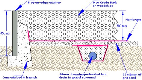 land drain layout pavingexpert brew cabin archive site works page 3