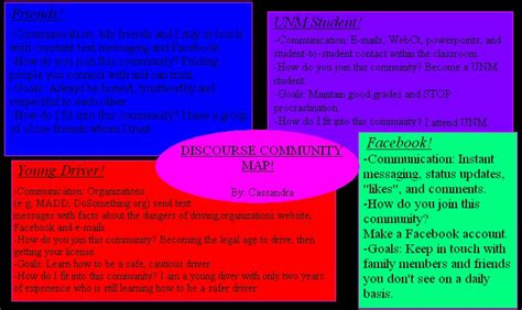 discourse community map templates 101 046 s discourse community map