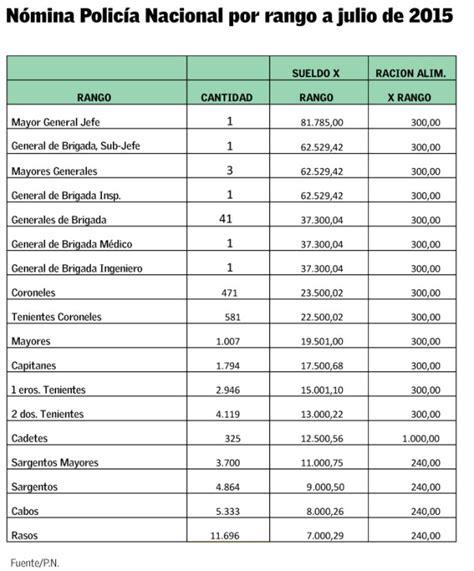 bono y aumento para la policia de santa fe ao 2016 aumento salarial 2015 para la policia de colombia autos post