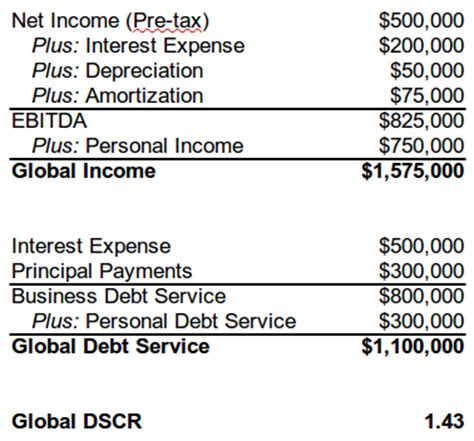 global flow analysis template how to calculate the debt service coverage ratio dscr