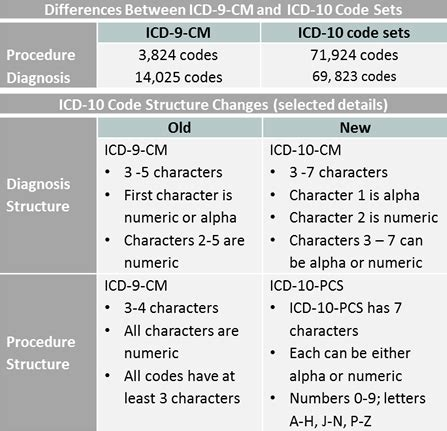 key differences between icd 9 cm and icd 10 cm and icd 10