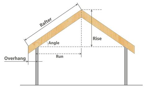 Shed Roof Angle Calculator by 25 Best Ideas About Roof Pitch On Calculator