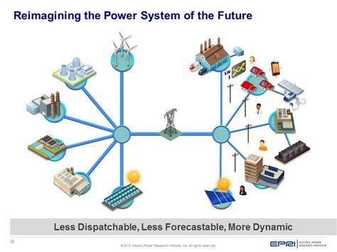 creative and the electric utility of the future books epri maps out power system of the future