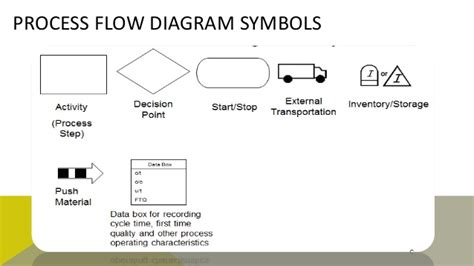 process mapping diagram process mapping and process reconstructions diagrams