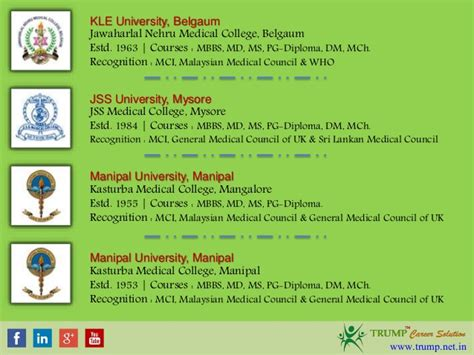 List Of Mba Colleges In Karnataka by List Of Deemed Colleges In Karnataka Management