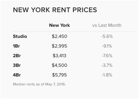 cost of two bedroom apartment in new york 2 answers how much will it cost to own 2 bedroom