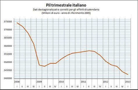 prodotto interno lordo italia 2012 gazzetta commerciale pil italia in calo 2 1 nel