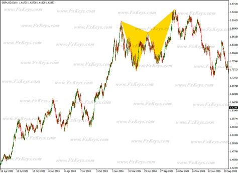 butterfly pattern forex trading butterfly and bat patterns with video