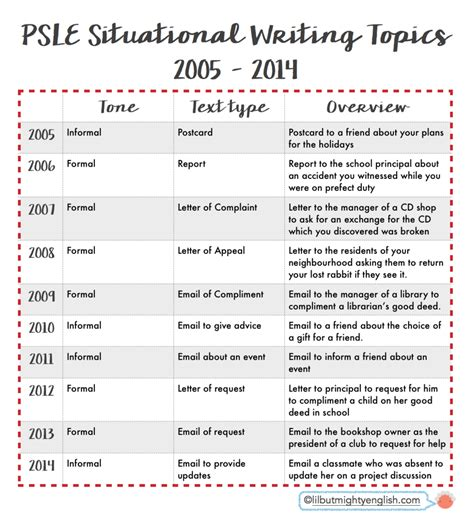 pattern questions psle psle english situational writing q a formal vs
