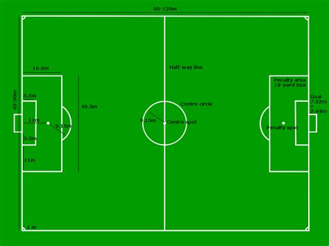 Guide To The Rules Of Football Uk Net Guide