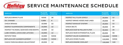 Auto Maintenance Schedule Spreadsheet by Auto Maintenance Spreadsheet Laobingkaisuo