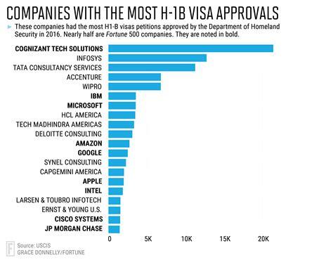Supplier Karin Top By Pramudita 1 h1b visas 20 companies sponsor 37 of workers fortune