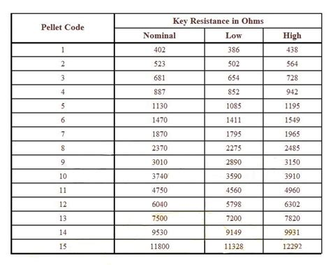 resistor code key c5 key blanks corvetteforum chevrolet corvette forum discussion