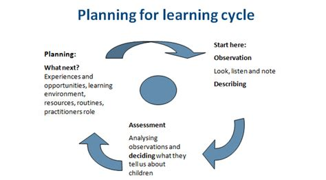 cycle support plan template revised eyfs observation assessment and planning